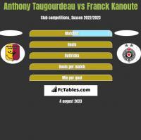 Anthony Taugourdeau vs Franck Kanoute h2h player stats