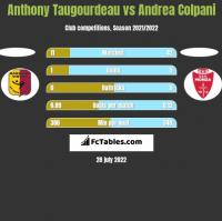 Anthony Taugourdeau vs Andrea Colpani h2h player stats