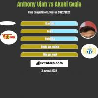 Anthony Ujah vs Akaki Gogia h2h player stats
