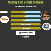 Anthony Ujah vs Benito Raman h2h player stats