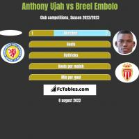 Anthony Ujah vs Breel Embolo h2h player stats