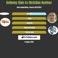 Anthony Ujah vs Christian Gentner h2h player stats