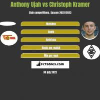 Anthony Ujah vs Christoph Kramer h2h player stats