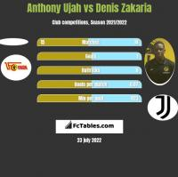 Anthony Ujah vs Denis Zakaria h2h player stats