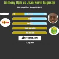 Anthony Ujah vs Jean-Kevin Augustin h2h player stats