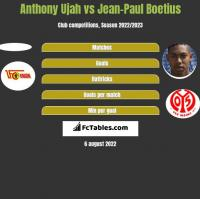Anthony Ujah vs Jean-Paul Boetius h2h player stats