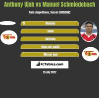 Anthony Ujah vs Manuel Schmiedebach h2h player stats