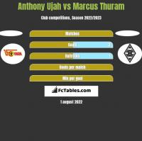 Anthony Ujah vs Marcus Thuram h2h player stats