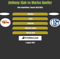 Anthony Ujah vs Marius Buelter h2h player stats