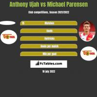 Anthony Ujah vs Michael Parensen h2h player stats