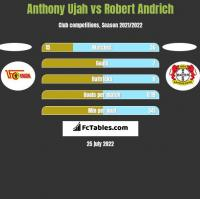 Anthony Ujah vs Robert Andrich h2h player stats