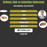Anthony Ujah vs Sebastian Andersson h2h player stats