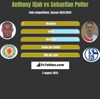 Anthony Ujah vs Sebastian Polter h2h player stats