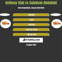 Anthony Ujah vs Suleiman Abdullahi h2h player stats
