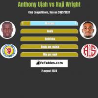 Anthony Ujah vs Haji Wright h2h player stats