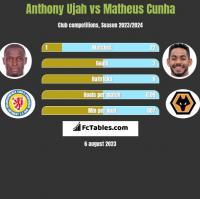 Anthony Ujah vs Matheus Cunha h2h player stats