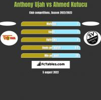 Anthony Ujah vs Ahmed Kutucu h2h player stats