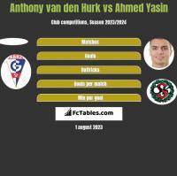 Anthony van den Hurk vs Ahmed Yasin h2h player stats
