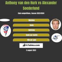Anthony van den Hurk vs Alexander Soederlund h2h player stats