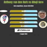 Anthony van den Hurk vs Alhaji Gero h2h player stats