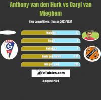 Anthony van den Hurk vs Daryl van Mieghem h2h player stats