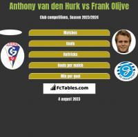 Anthony van den Hurk vs Frank Olijve h2h player stats