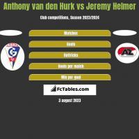 Anthony van den Hurk vs Jeremy Helmer h2h player stats
