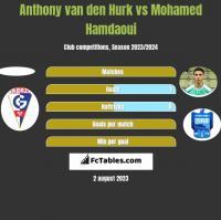Anthony van den Hurk vs Mohamed Hamdaoui h2h player stats