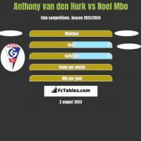 Anthony van den Hurk vs Noel Mbo h2h player stats
