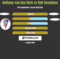 Anthony van den Hurk vs Ralf Seuntjens h2h player stats