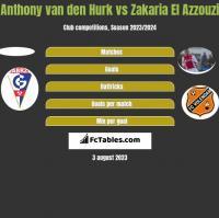 Anthony van den Hurk vs Zakaria El Azzouzi h2h player stats