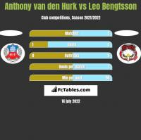 Anthony van den Hurk vs Leo Bengtsson h2h player stats