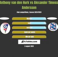 Anthony van den Hurk vs Alexander Timossi Andersson h2h player stats