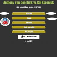 Anthony van den Hurk vs Kai Koreniuk h2h player stats