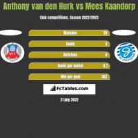 Anthony van den Hurk vs Mees Kaandorp h2h player stats