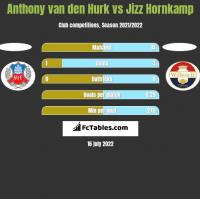 Anthony van den Hurk vs Jizz Hornkamp h2h player stats