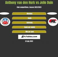 Anthony van den Hurk vs Jelle Duin h2h player stats
