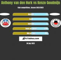 Anthony van den Hurk vs Kenzo Goudmijn h2h player stats