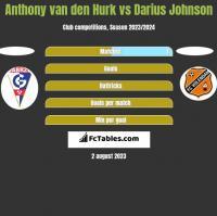 Anthony van den Hurk vs Darius Johnson h2h player stats
