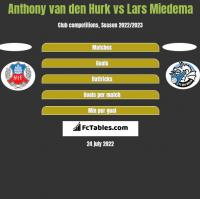Anthony van den Hurk vs Lars Miedema h2h player stats