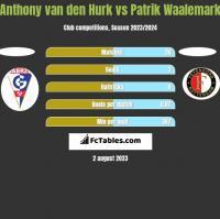 Anthony van den Hurk vs Patrik Waalemark h2h player stats