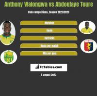 Anthony Walongwa vs Abdoulaye Toure h2h player stats