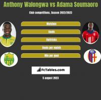 Anthony Walongwa vs Adama Soumaoro h2h player stats