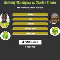 Anthony Walongwa vs Charles Traore h2h player stats