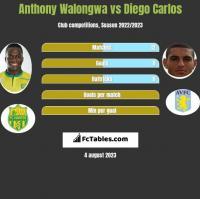 Anthony Walongwa vs Diego Carlos h2h player stats