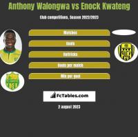 Anthony Walongwa vs Enock Kwateng h2h player stats
