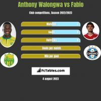 Anthony Walongwa vs Fabio h2h player stats