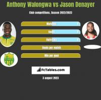 Anthony Walongwa vs Jason Denayer h2h player stats