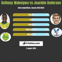 Anthony Walongwa vs Joachim Andersen h2h player stats