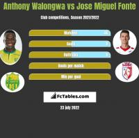 Anthony Walongwa vs Jose Miguel Fonte h2h player stats